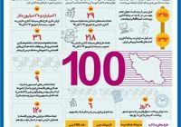 پایهگذاری دیپلماسی اقتصادی حرفهای در ایران +اینفوگرافیک
